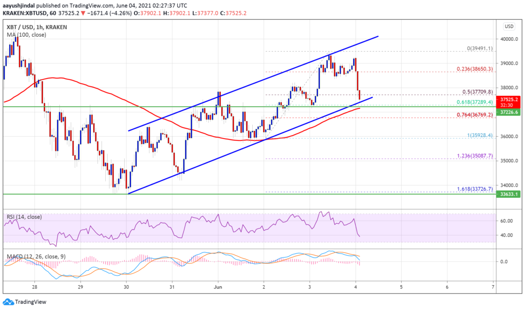 bitcoin btc price analysis deletes its gains what are the important levels