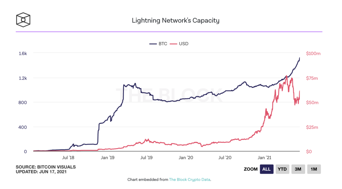 bitcoin btc lightning network capacity is increasing rapidly 1