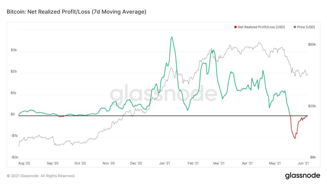 bitcoin btc satislari ne zaman bitecek zincir ustu analist acikliyor 1