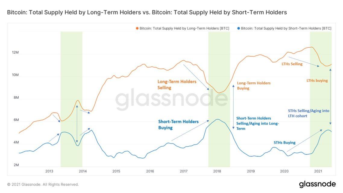 bitcoin btc satislari ne zaman bitecek zincir ustu analist acikliyor 3