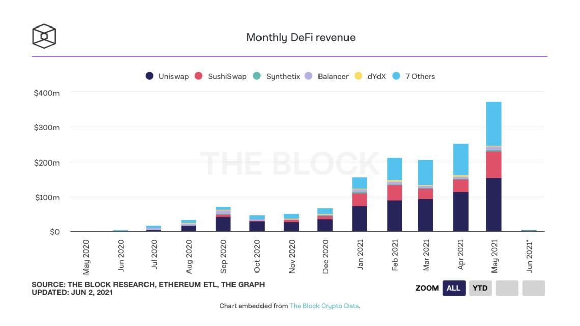 defi protocols generated record revenue in May
