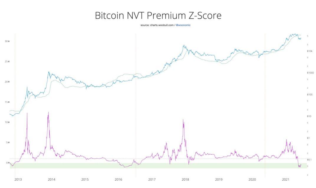 zincir ustu analist willy wooya gore bitcoinin btc fiyat artisini erteleyebilecek 2 faktor 3