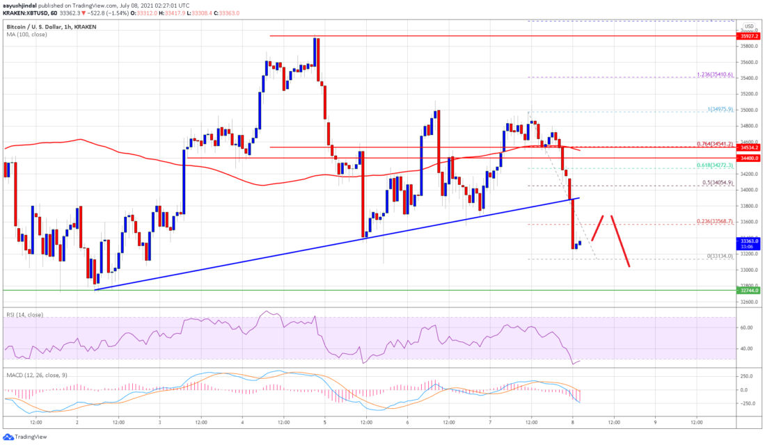 bitcoin btc price analysis broke main support what are the important levels 1