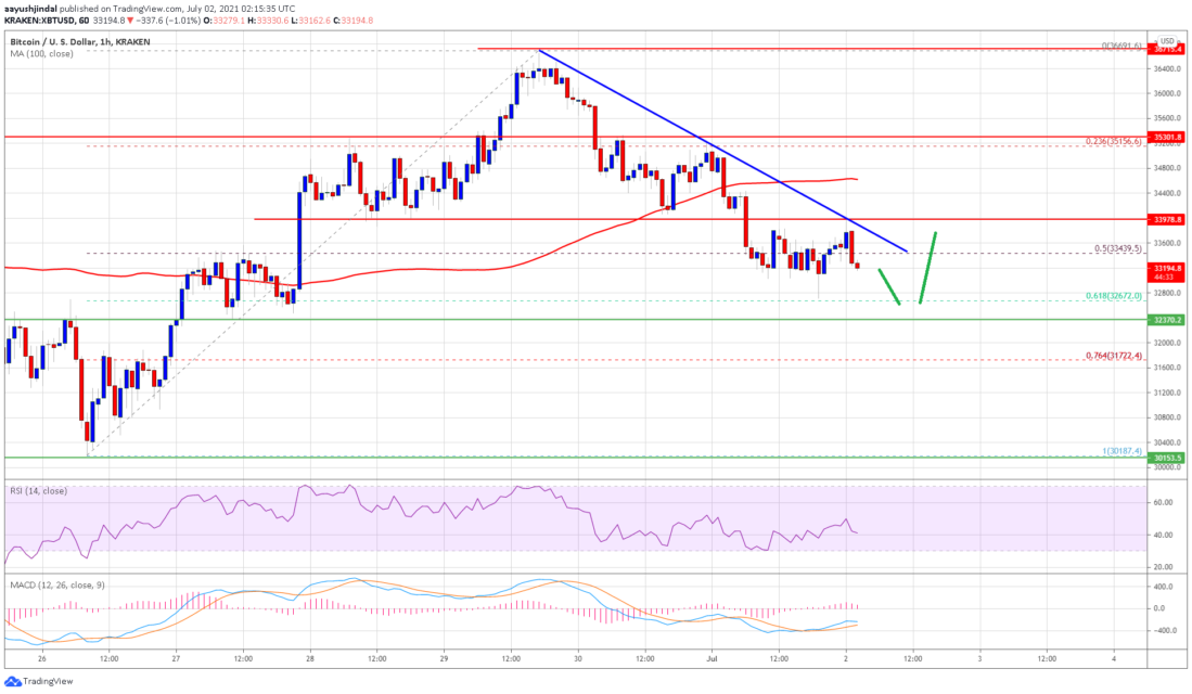 bitcoin btc price analysis approaches key support what are the key levels