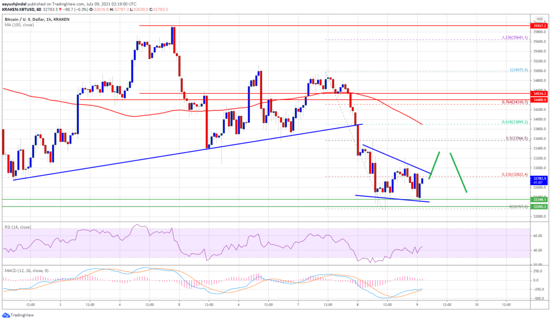 bitcoin btc price analysis has reached the key point what are the important levels