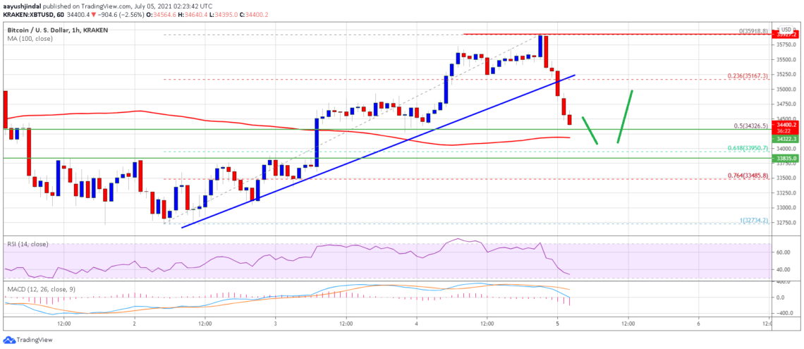 bitcoin btc price analysis approaches critical support what are the key levels