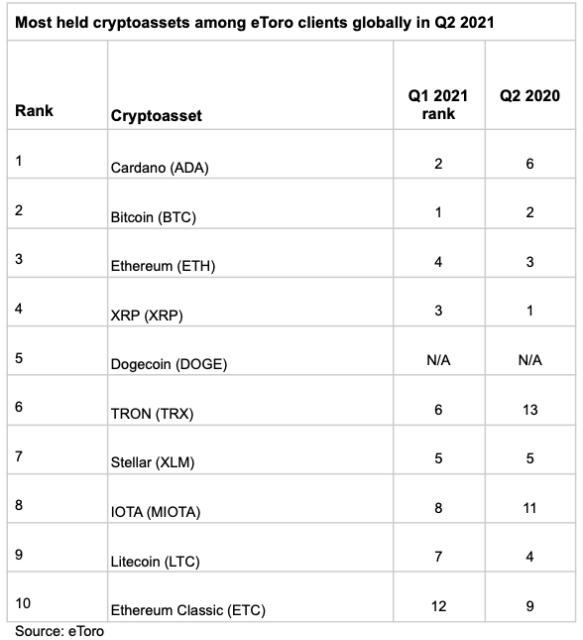 etoro en populer kripto para birimlerini acikladi cardano ada bitcoin btc ve ethereumu eth geride birakti 1