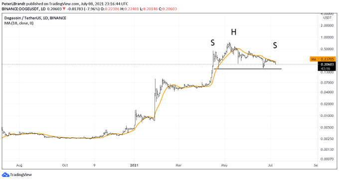usta trader peter brandt bitcoin btc buyuk bir yukselis icin 2 seviyenin ustesinden gelmeli 3 1