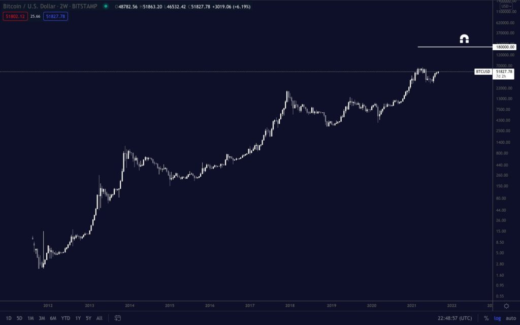 analist pentoshi bitcoin btc saticilari tuzaga dusuruyor 5