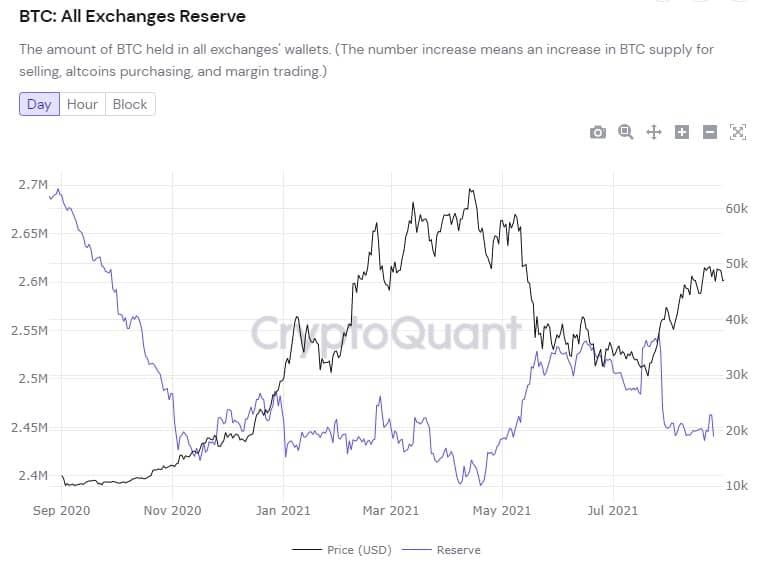 coinbasedeki bitcoin btc bakiyesi aralik 2017den bu yana en dusuk seviyesinde bu ne demek 3