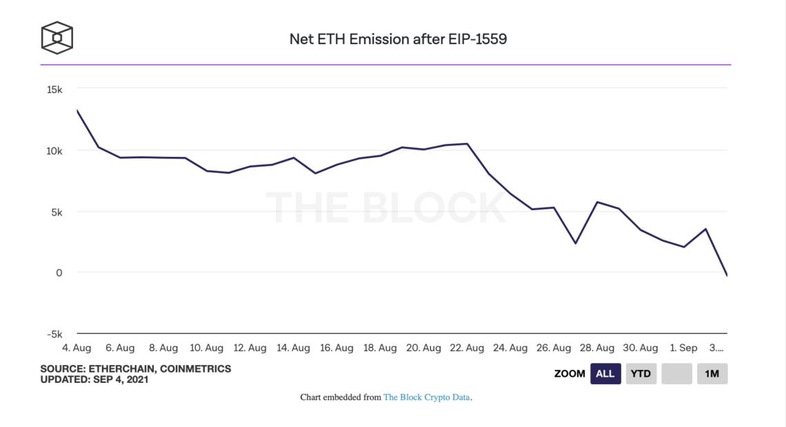 ethereum eth guncellemeden bu yana ilk kez negatif arz kaydetti 2