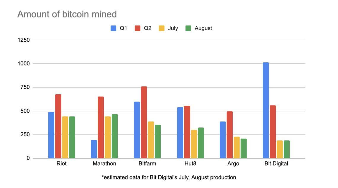 kuzey amerikali bitcoin madencileri 18 000 btc stoklarken rekor aylar yasiyor 2