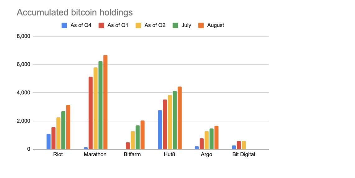 kuzey amerikali bitcoin madencileri 18 000 btc stoklarken rekor aylar yasiyor 3