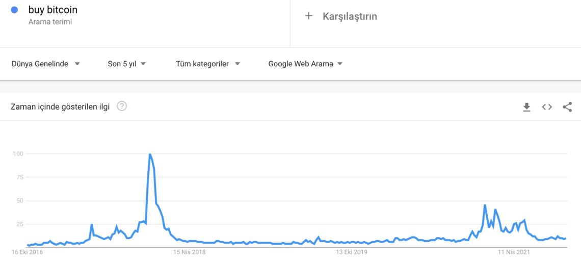 google trendler henuz bir bitcoin fomosu olusmadi 4