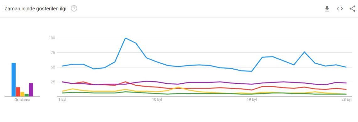 google trends grafik