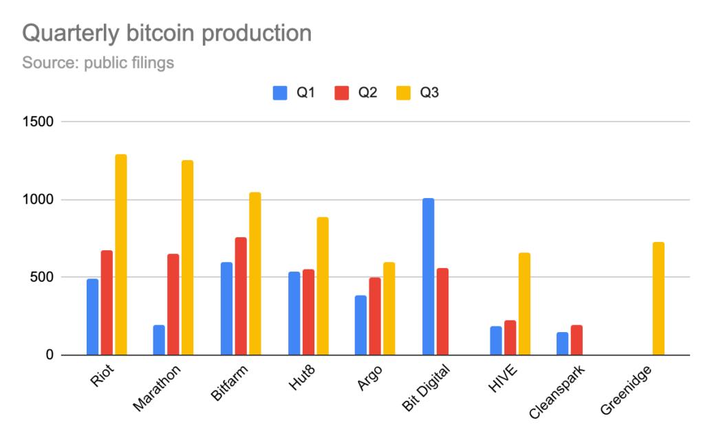 kuzey amerikadaki bitcoin madenciligi sirketleri 1 milyar dolarin uzerinde btc biriktirdi 3