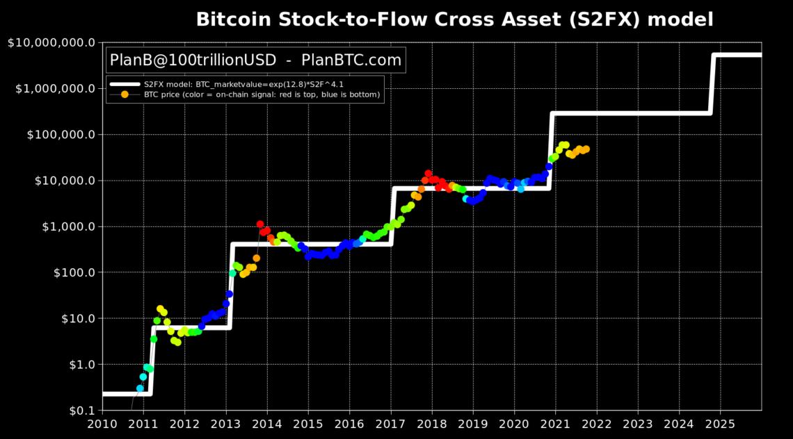 unlu analist planb onumuzdeki aylardaki bitcoin fiyat hedeflerini ve olasi fiyat katalizorlerini siraladi 2